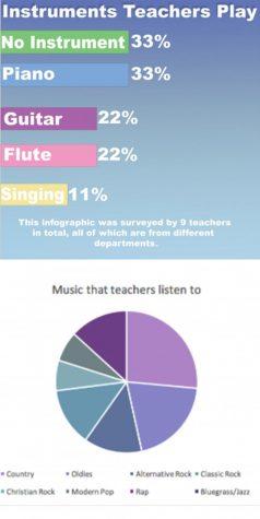 Teachers' interests in music