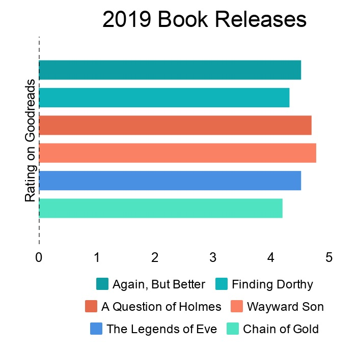 Bar graph of 2019 book releases made in Piktochart