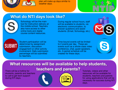 This graphic, provided by Principal Matt Bertasso, outlines how the Non Traditional Instruction Days (NTI) will work at Highlands High School.