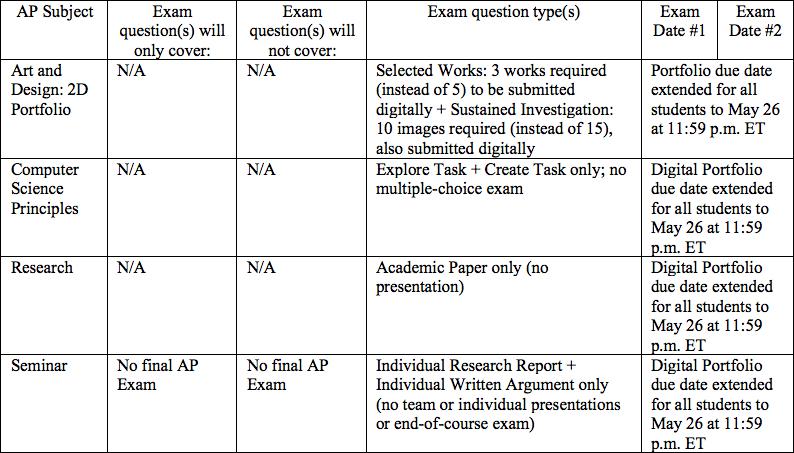 AP Exams change in the midst of COVID-19 turmoil