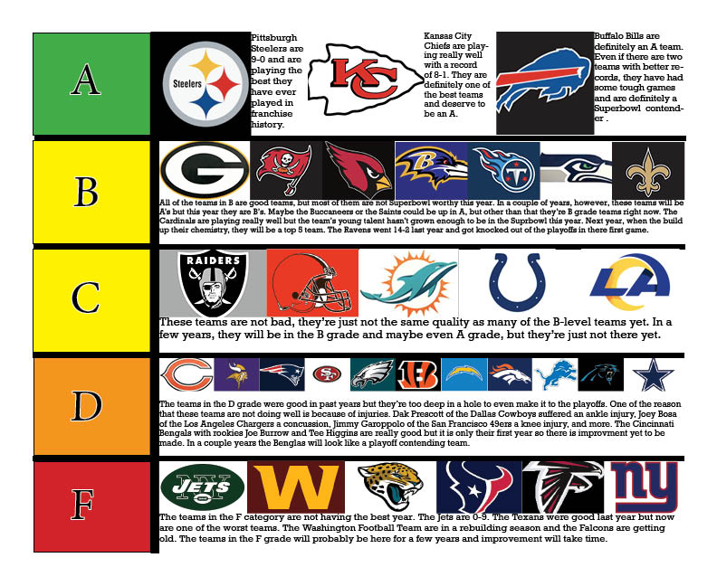 This report card ranks the National Football League (NFL) teams into five categories.