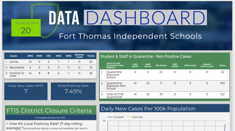 The FTIS COVID-19 Dashboard provides daily updates of COVID-19 cases and quarantines district wide.