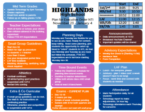 Highlands High School's plan for Executive Order NTI, which will last from November 23 to January 4.