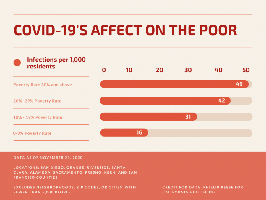This graphic shows the risk factors that are involved in areas with high poverty rates.