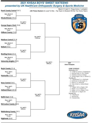 KHSAA Boys Sweet Sixteen Bracket