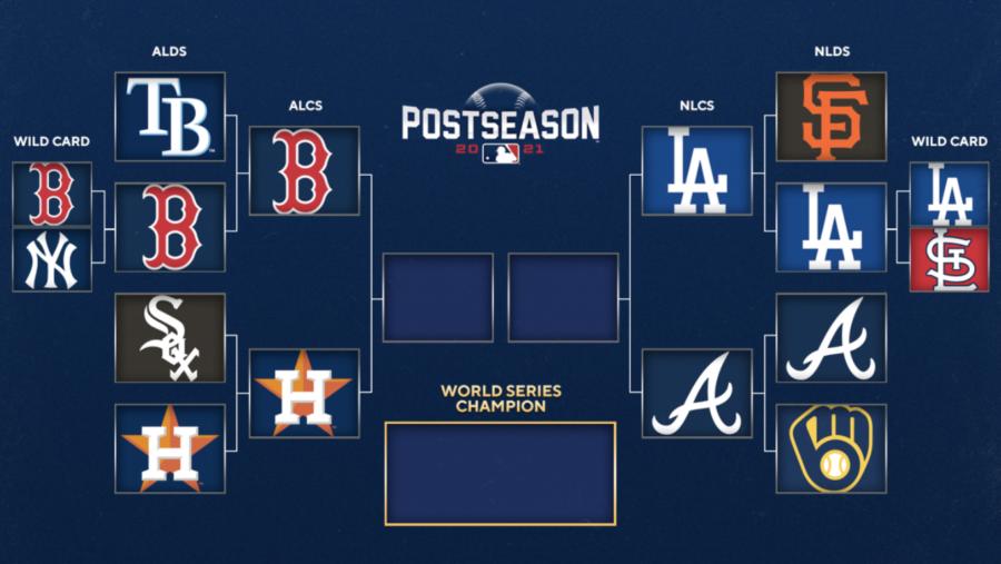 The MLB postseason bracket.